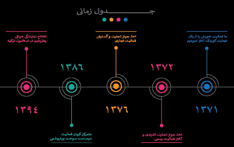 جدول زمانی